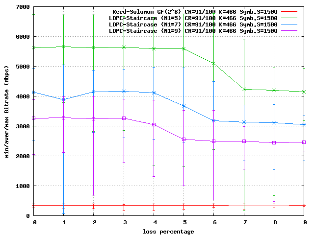 graph: decoding speed for loss percentage
